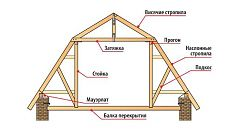 Truss system roof roof photo