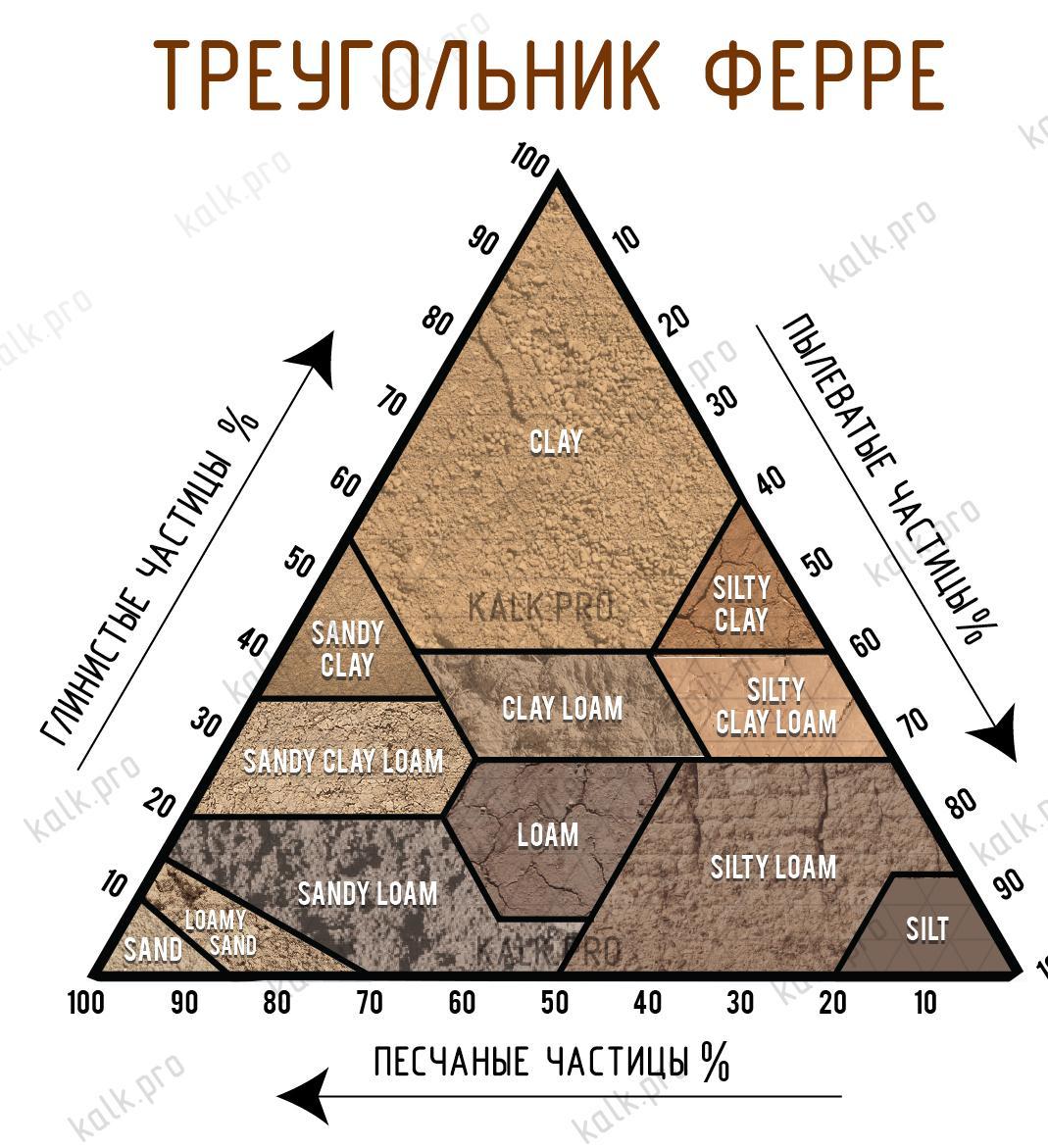 Определение гранулометрического состава грунта. Треугольник Ферре, как пользоваться?