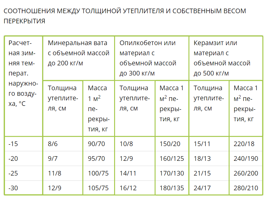 The specific weight of hardwood floors, depending on the insulation