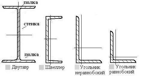 Types of cross - sections of profiles- kalk.pro