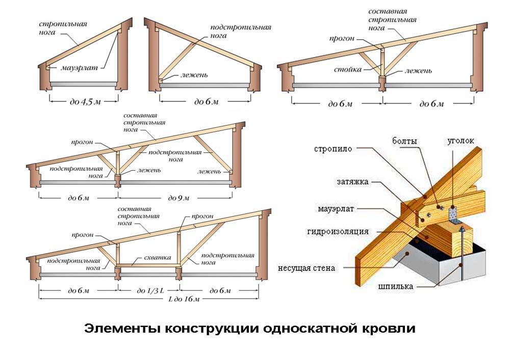 Сделать односкатную крышу гаража своими руками