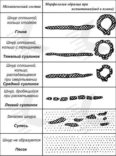 Определение типа грунта вручную